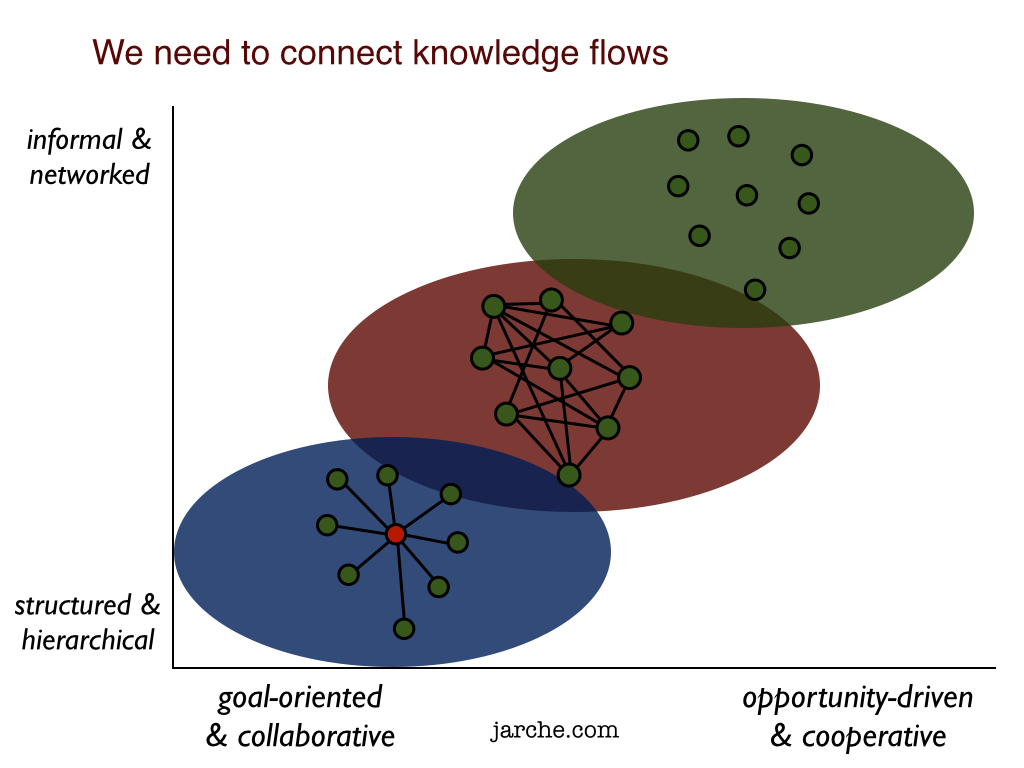 mastering organizational knowledge flow how to make knowledge sharing work