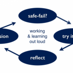 Learning quicker by failing safely