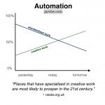 beyond the reach of automation