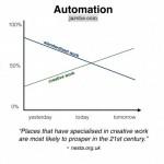 An update on jobs
