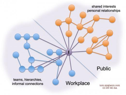 Networks PKM