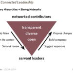 connected leadership is smarter