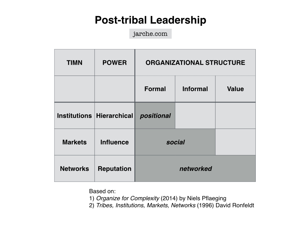 leadership for the network era