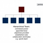 hierarchies in perpetual beta