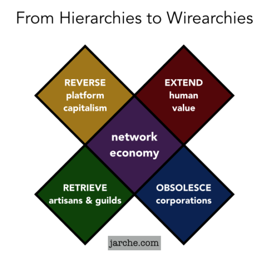 hierarchies wirearchies