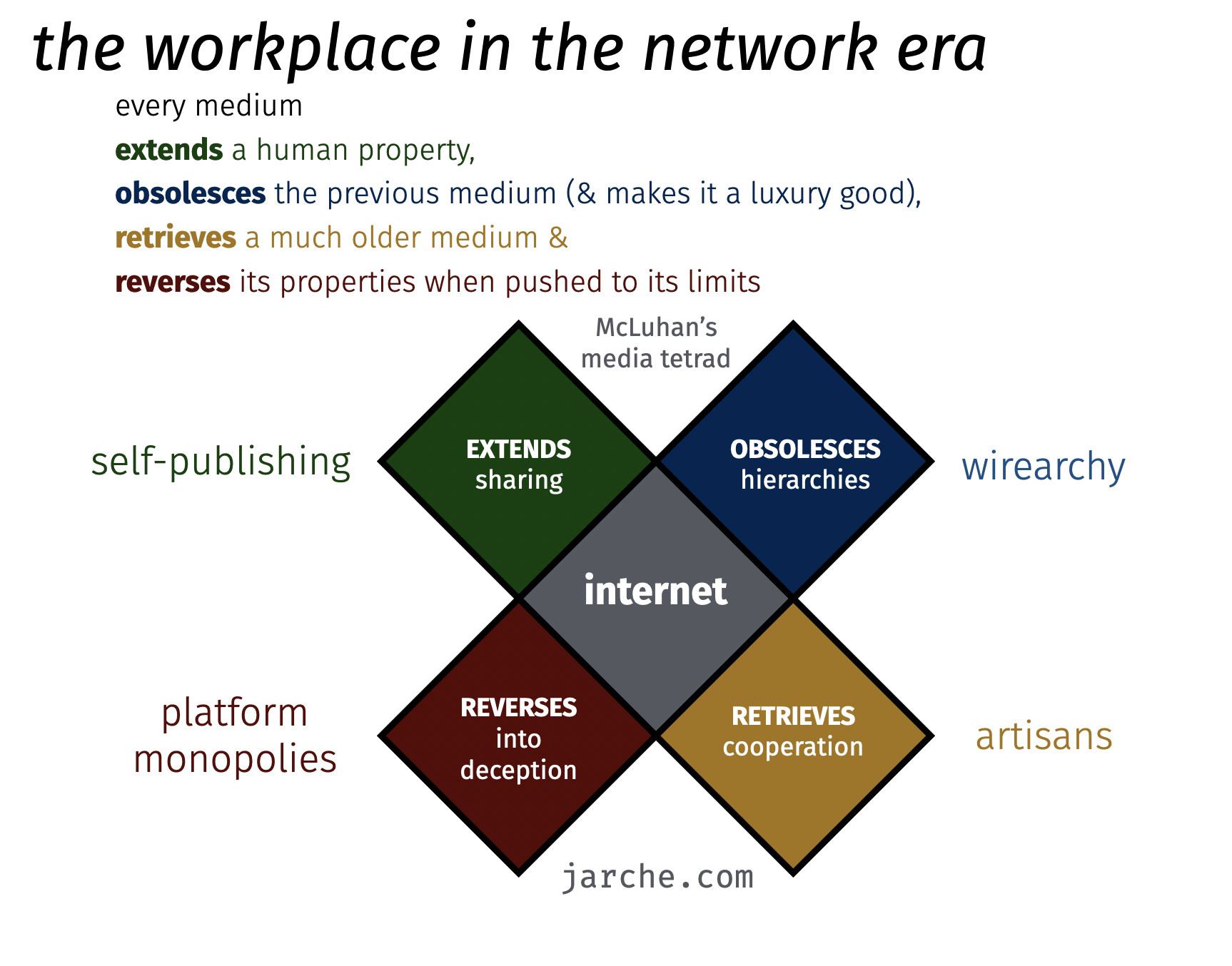 network era workplace tetrad
