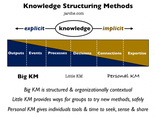 methods-of-structuring-knowledge