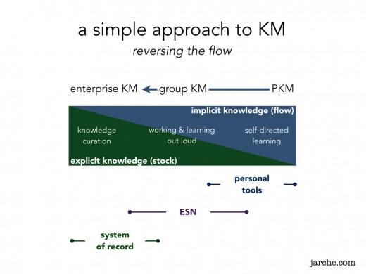 simple_KM