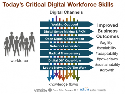 todays_digital_workforce_skills2