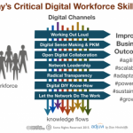 digital workforce skills