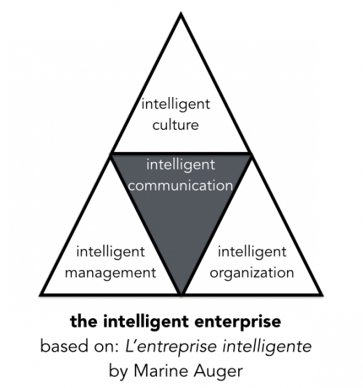 intelligent-enterprise