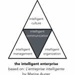 building the intelligent enterprise