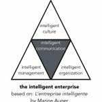 building the intelligent enterprise