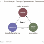 transparency sets the stage for trust to develop
