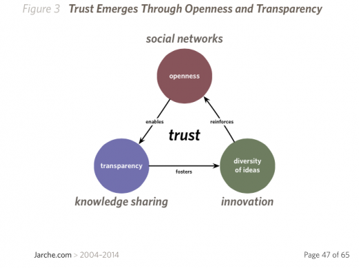 rp_trust-emerges-520x389.png
