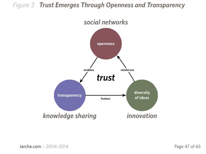 trust-emerges