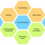 digital transformation skills
