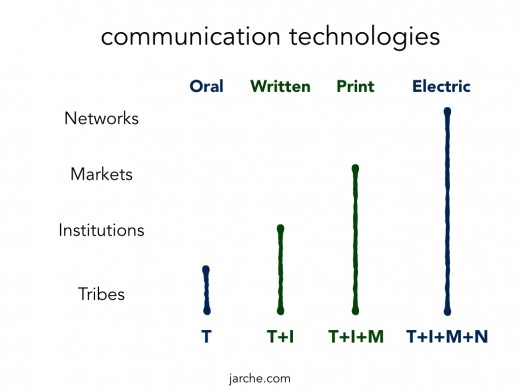 TIMN-communications