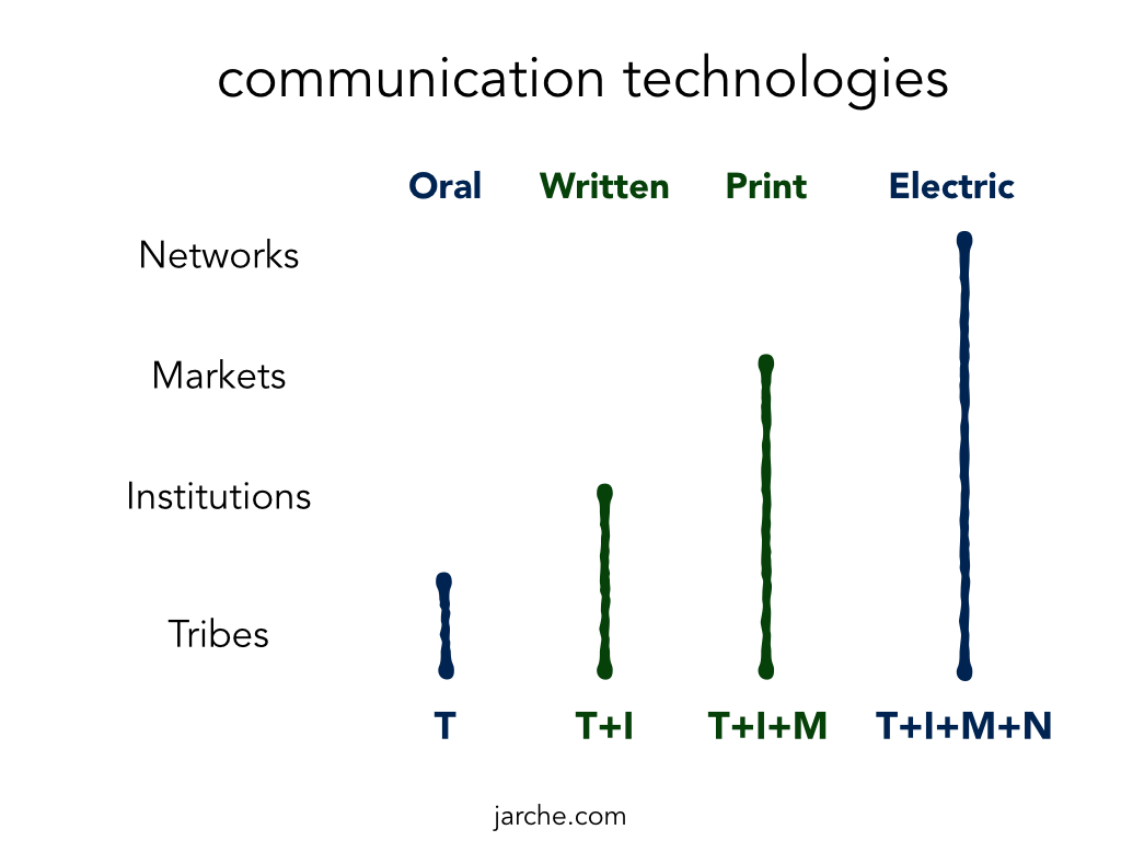 TIMN-communications