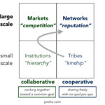 a collective networked perspective