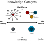 knowledge catalysts