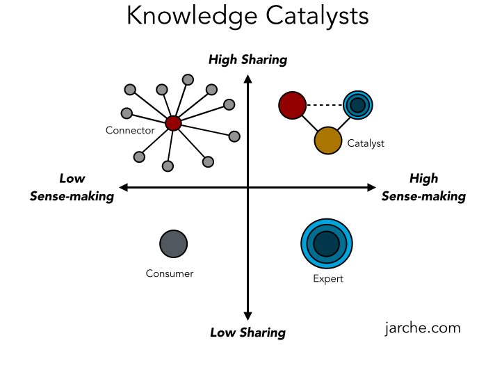 knowledge-catalysts