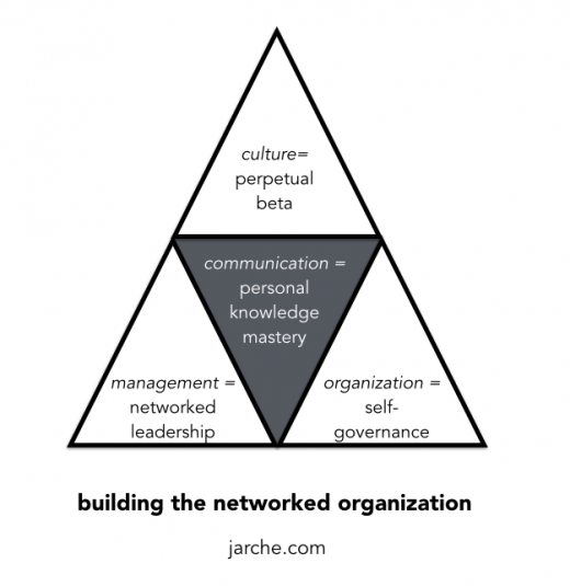 networked-org