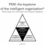 the keystone of the intelligent organization
