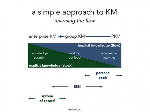 Simple KM