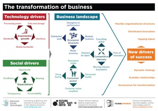 Transformation-of-Business