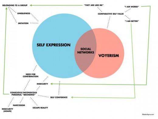 networks-behaviours