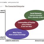 the network era trinity