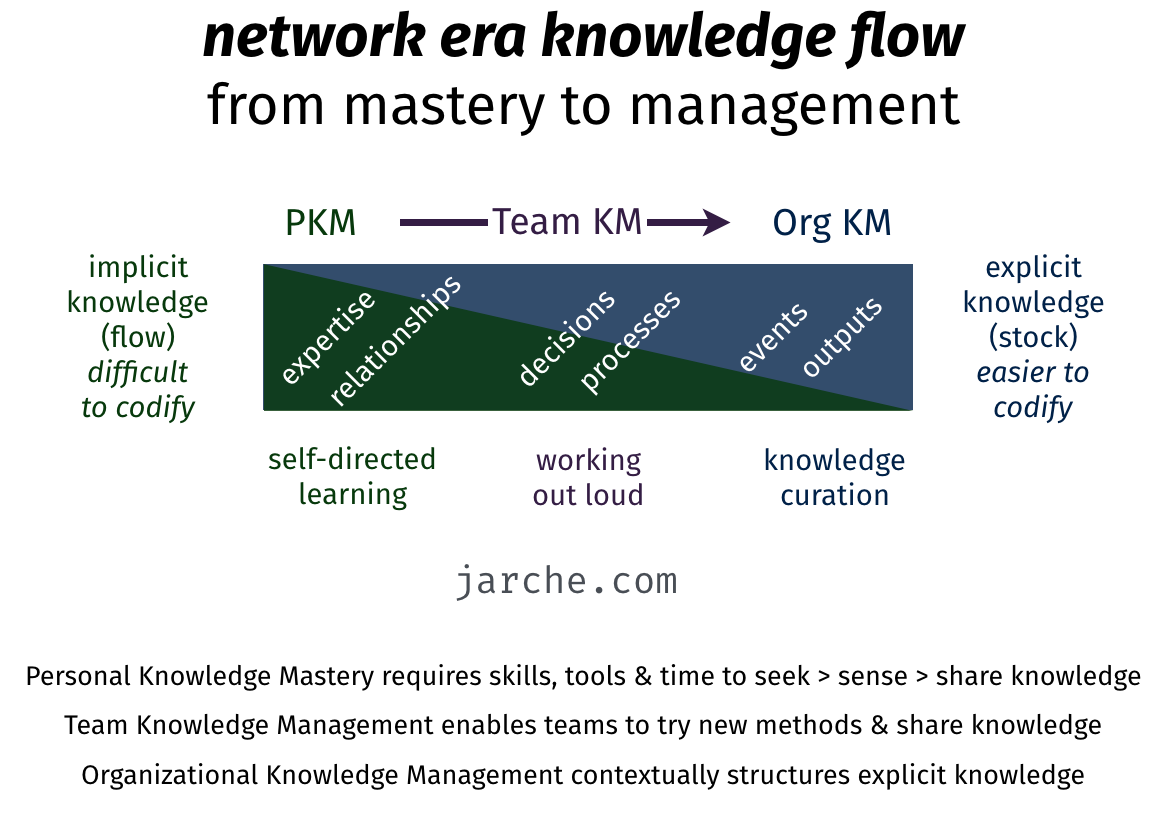 AOKM Approach to Knowledge Management
