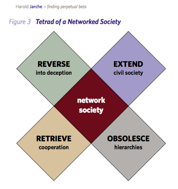 network society tetrad