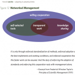 principles of networked management