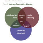 What is connected leadership?