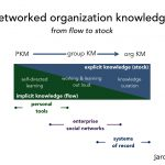 enabling enterprise social networks