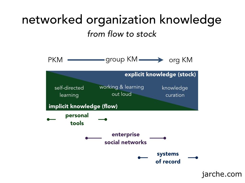 knowledge-flow