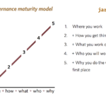 the self-governance maturity model