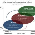 the trinity model