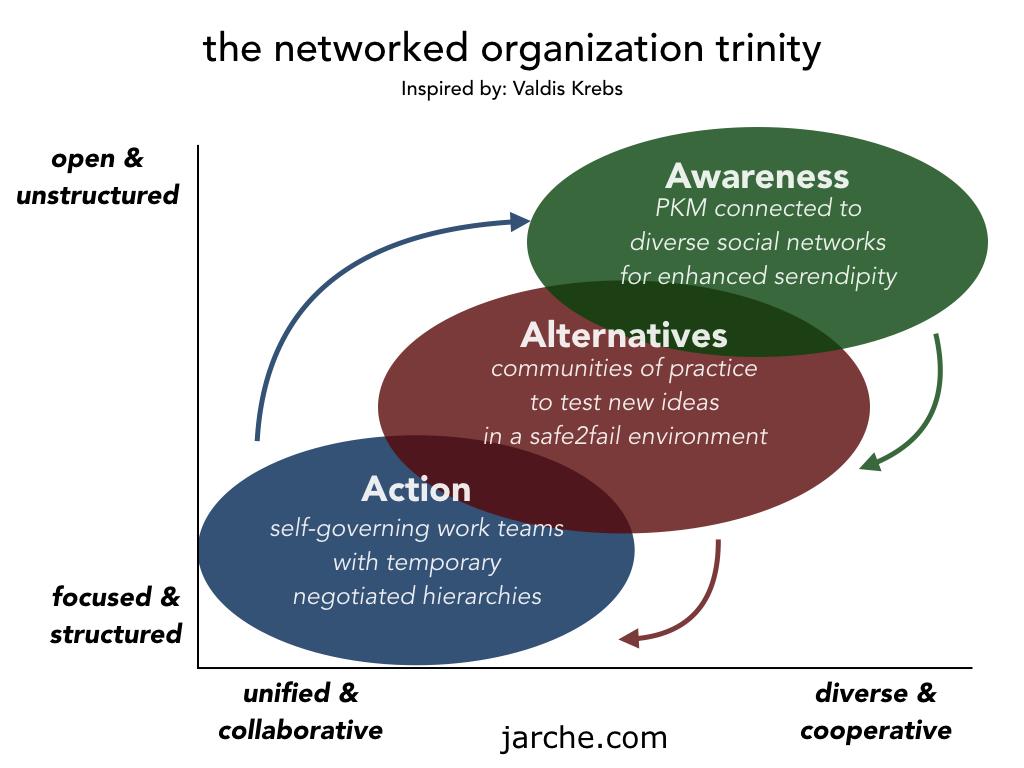 trinity-jarche