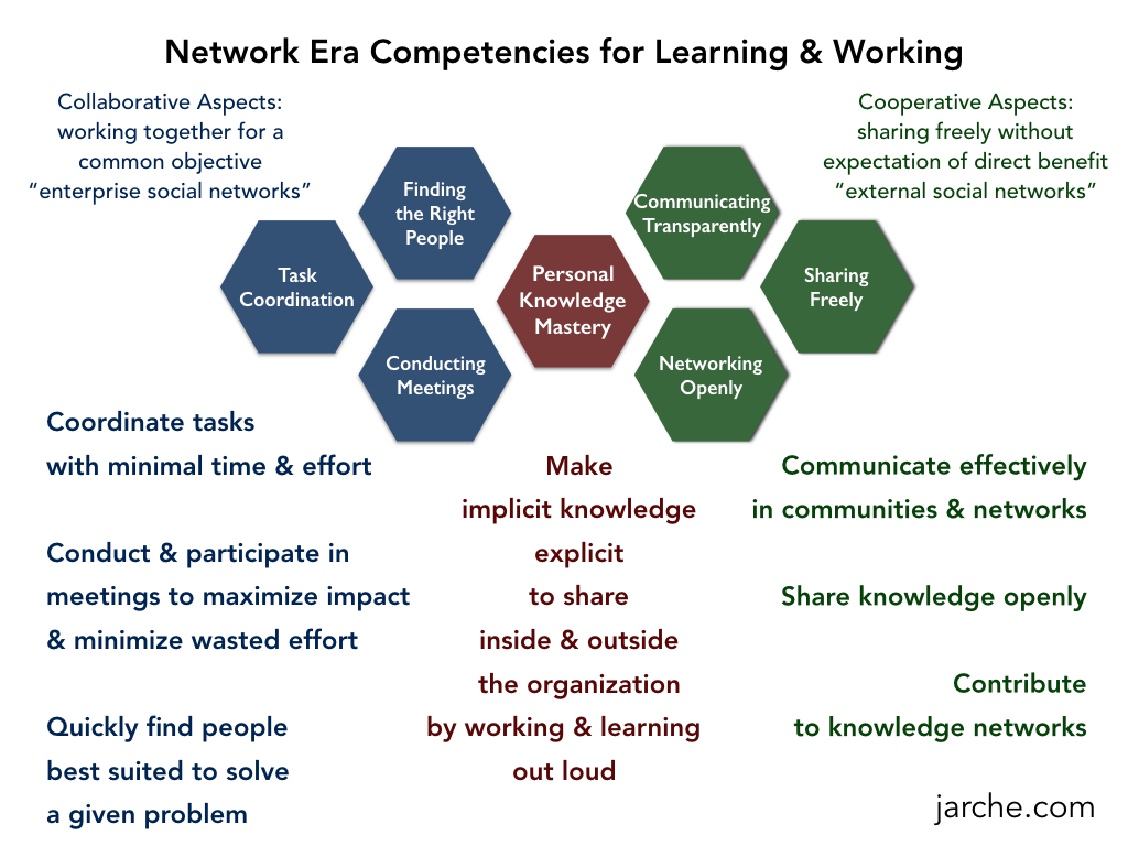 network competencies.001