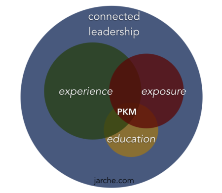 PKM-connects