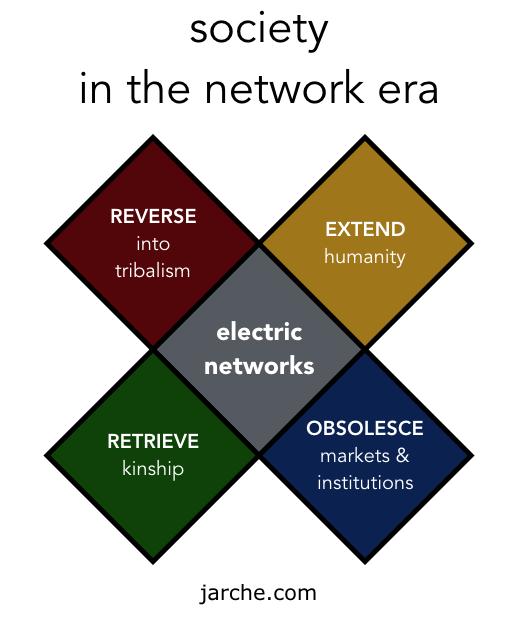 network society tetrad
