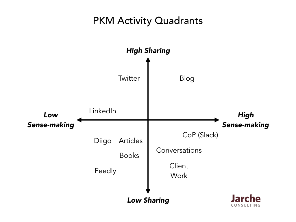 PKM-quadrants.001