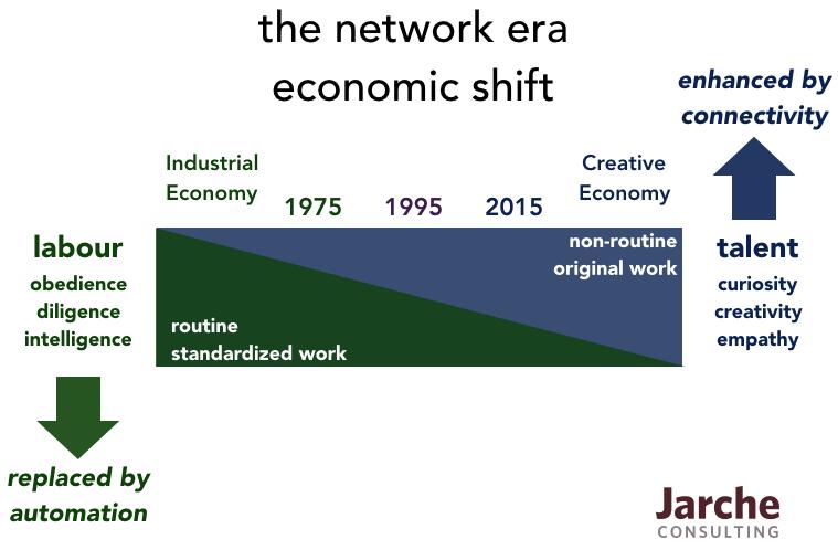 network-era-economy
