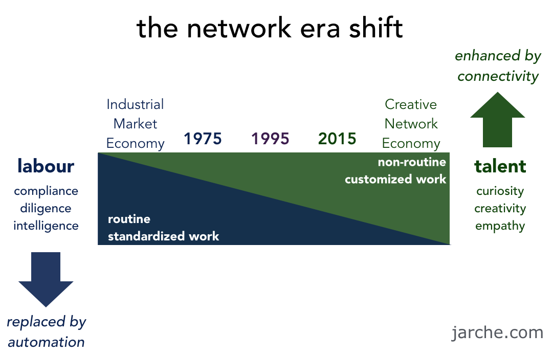 network-shift