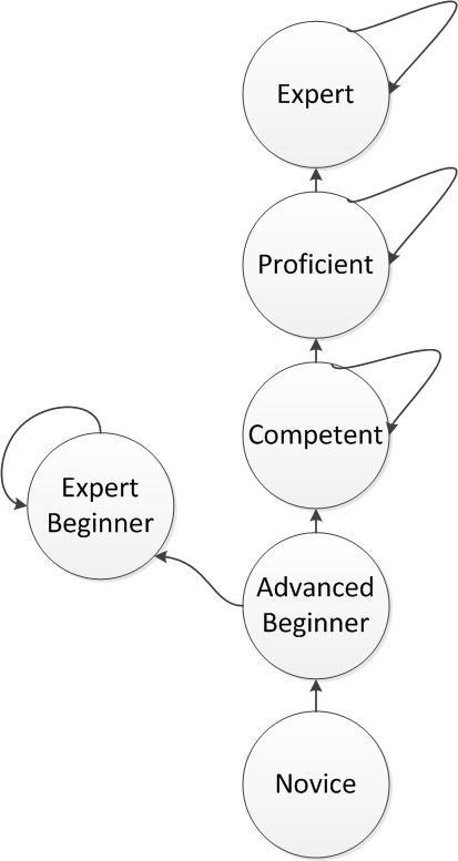 ExpertBeginner