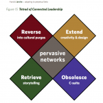 leadership in an age of pervasive networks
