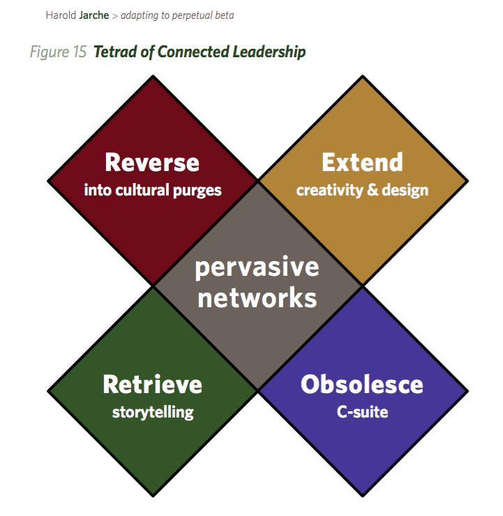 connected leadership tetrad